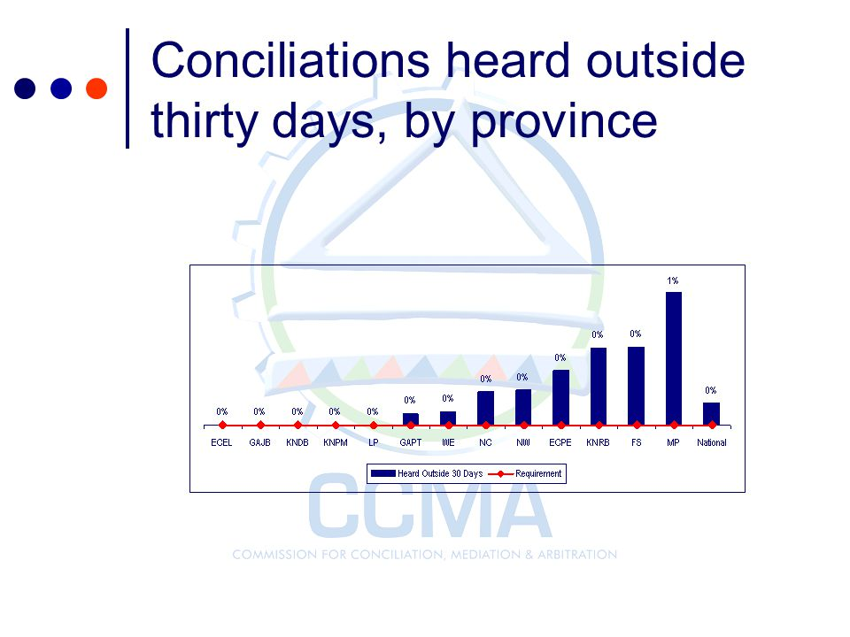Conciliations heard outside thirty days, by province