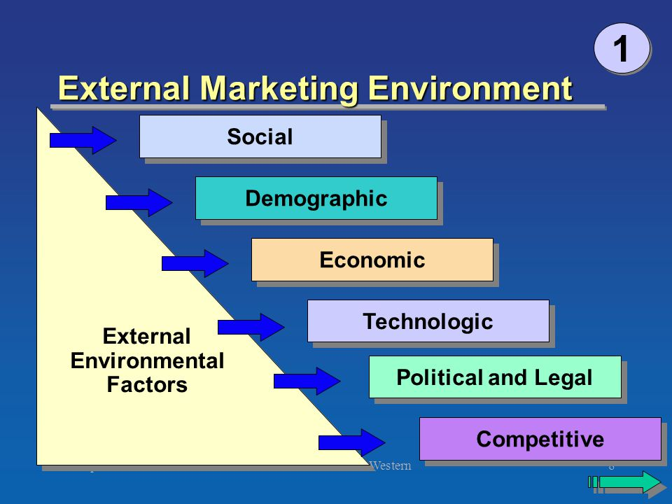 environmental factors for international marketing Index copernicus value (2013): 614   impact factor (2013): 4438 volume 4  issue 8,  abstract: the international marketing environment is changing rapidly.