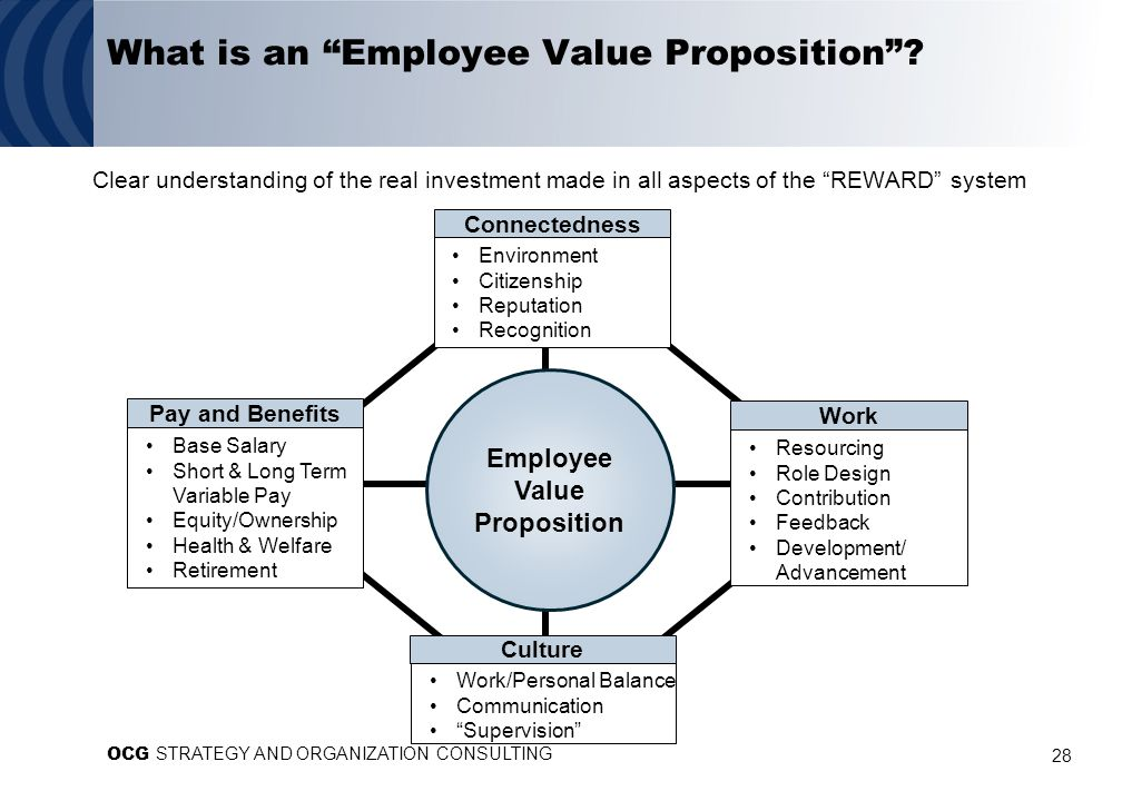 What is Your Value Proposition