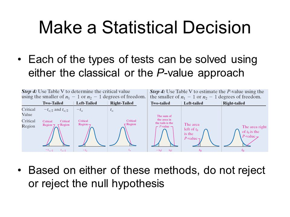 statistical inferences based on two samples Applied statistical methods 3 statistical inference statistical methods are based on these samples having been taken at random from the population.