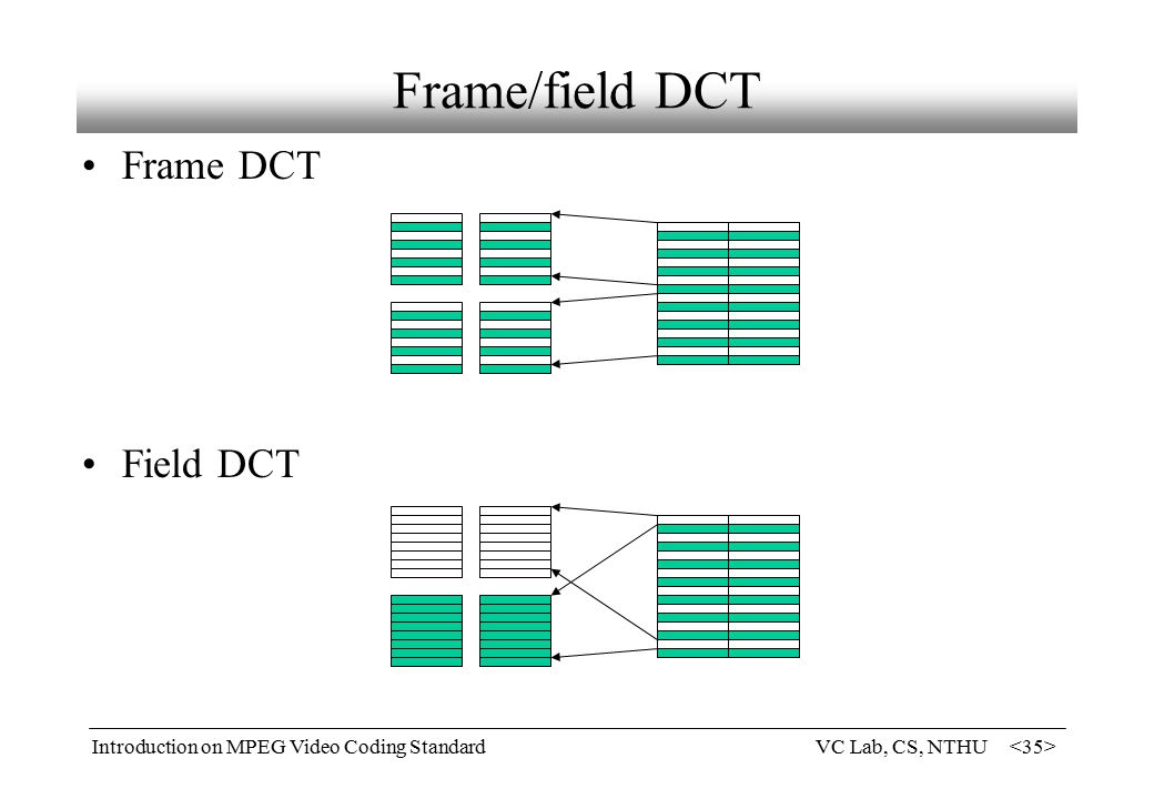Introduction on mpeg video coding standards ppt video for Quantization table design revisited for image video coding
