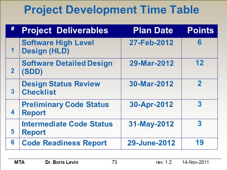What is our road map for Table 6 4 cobol conversion project schedule