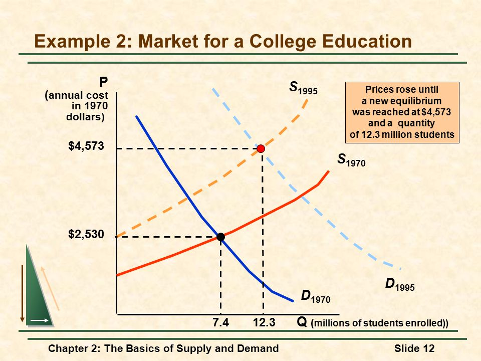 the cost and demand for college in america The competition and cost of getting into a good college has never been tougher,  and one company is rapidly expanding to help students.