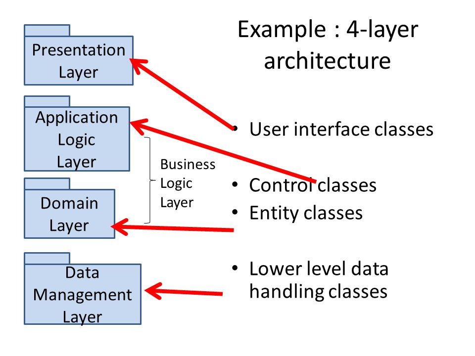 The Data Layer Database Design Ppt Download
