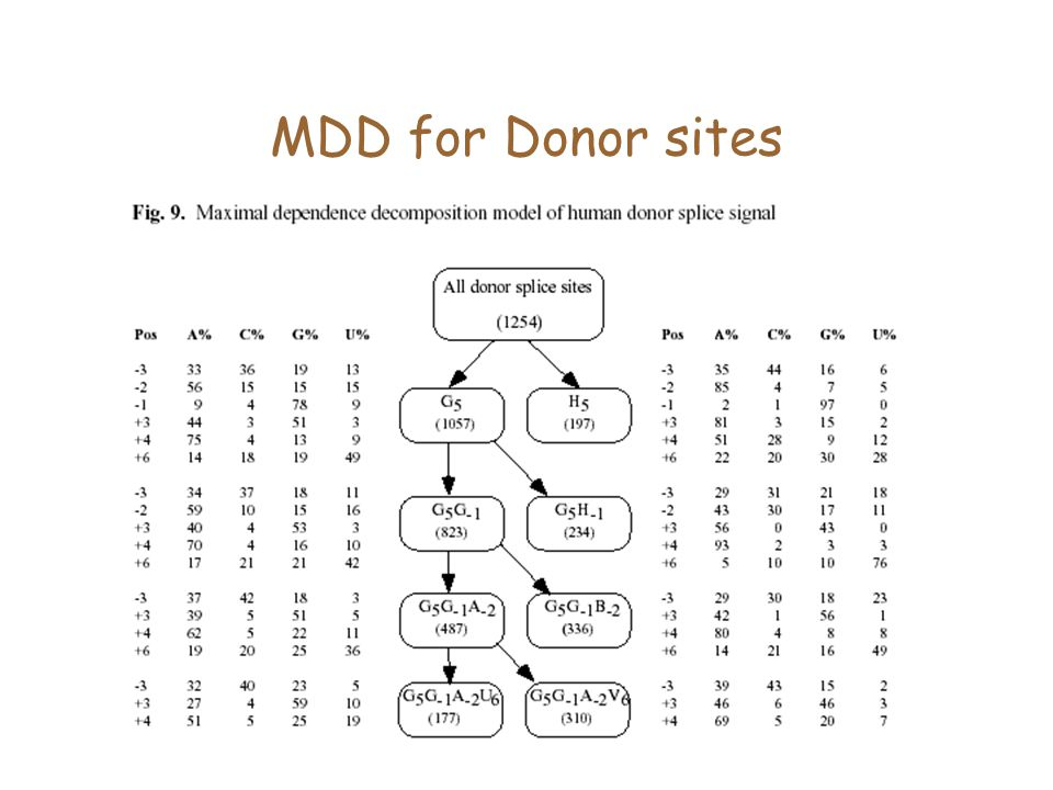 MDD for Donor sites