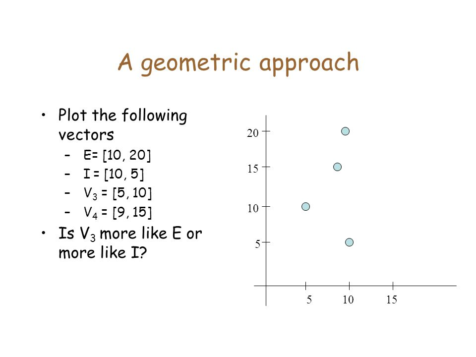 A geometric approach Plot the following vectors