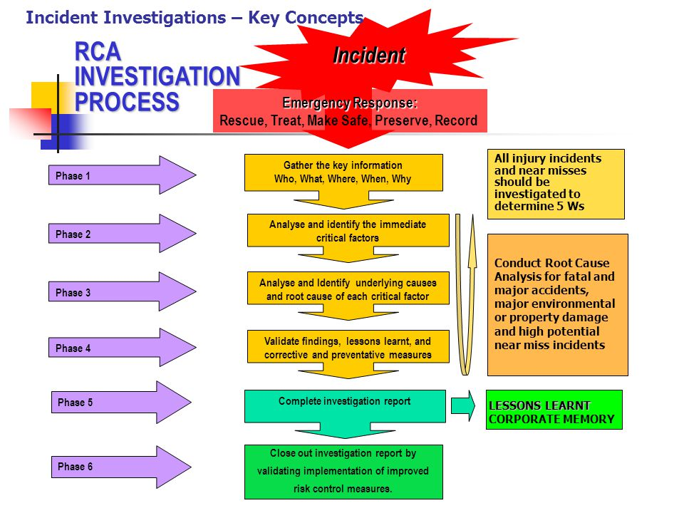 Accident Investigation Key Concepts Ppt Video Online