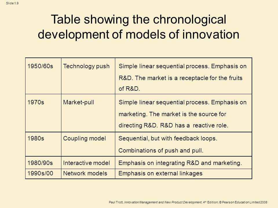 Choosing an innovation model