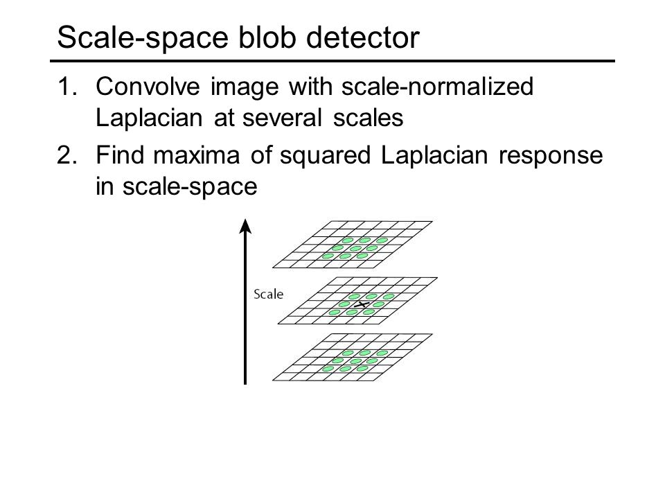 Scale-space blob detector