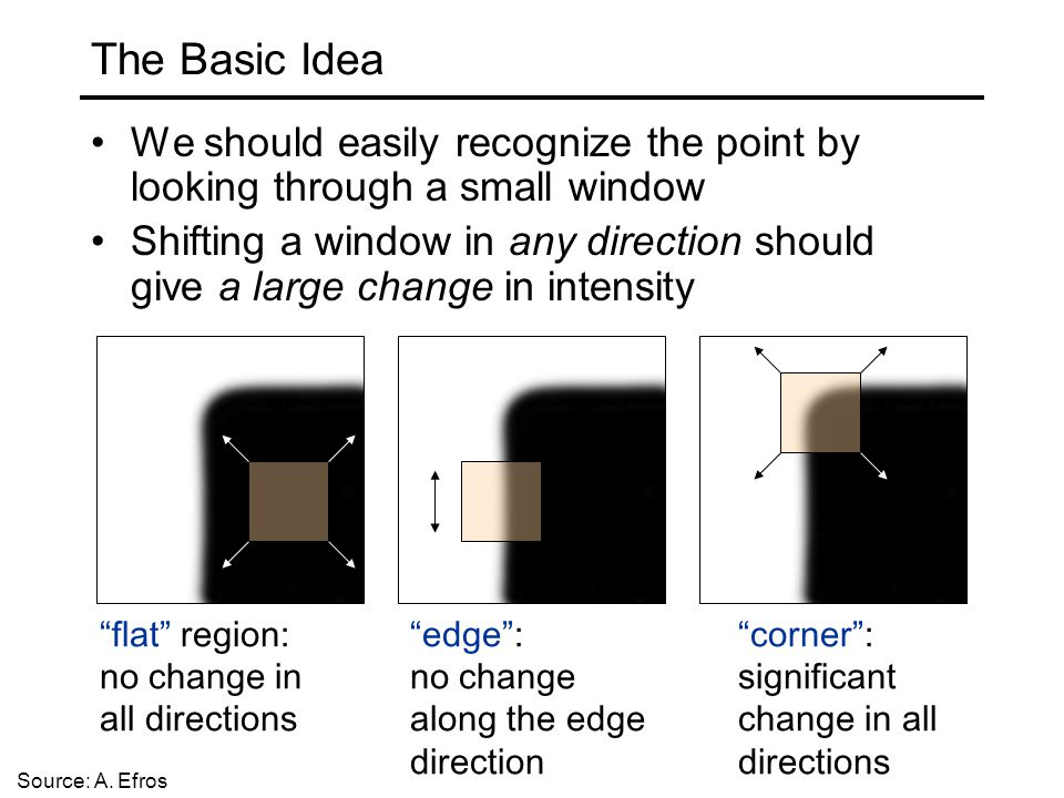 The Basic Idea We should easily recognize the point by looking through a small window.