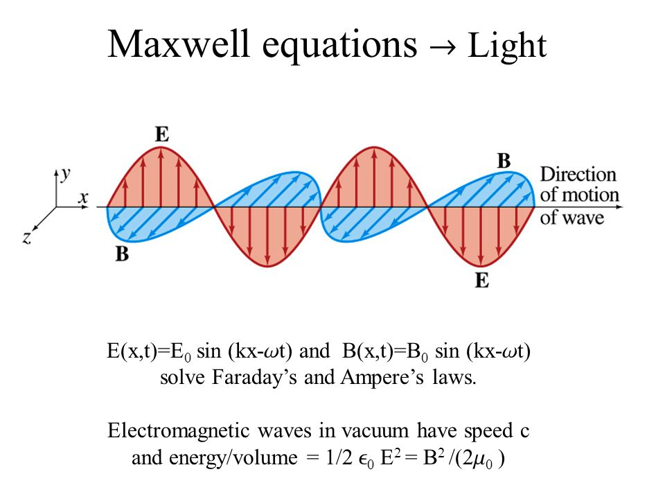 Maxwell equations  Light