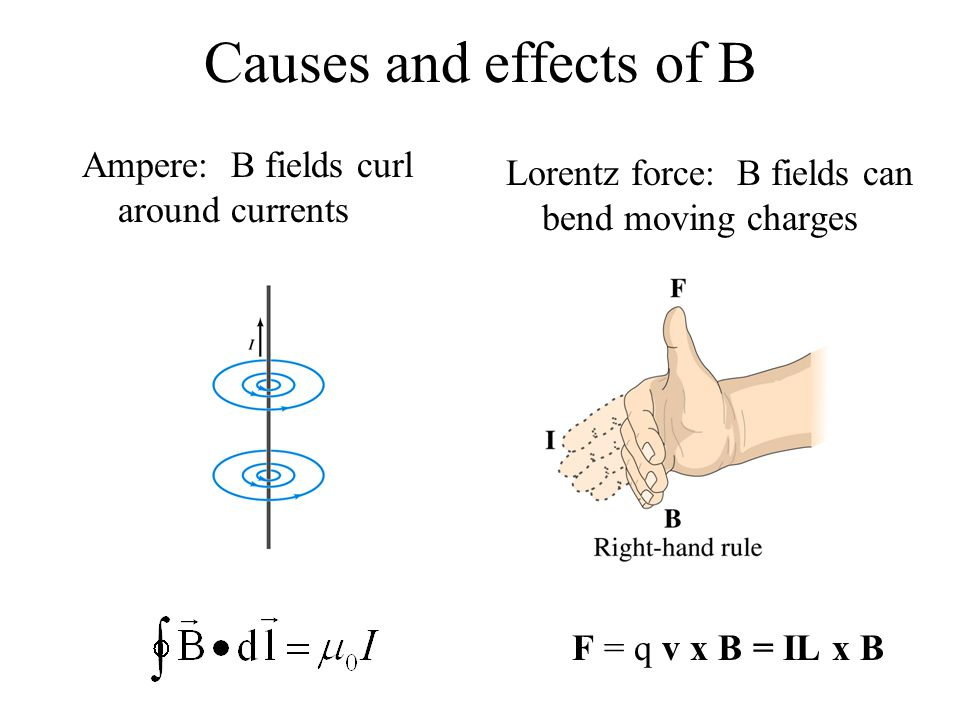 Causes and effects of B Ampere: B fields curl around currents