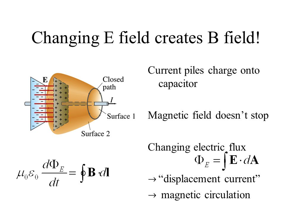 Changing E field creates B field!