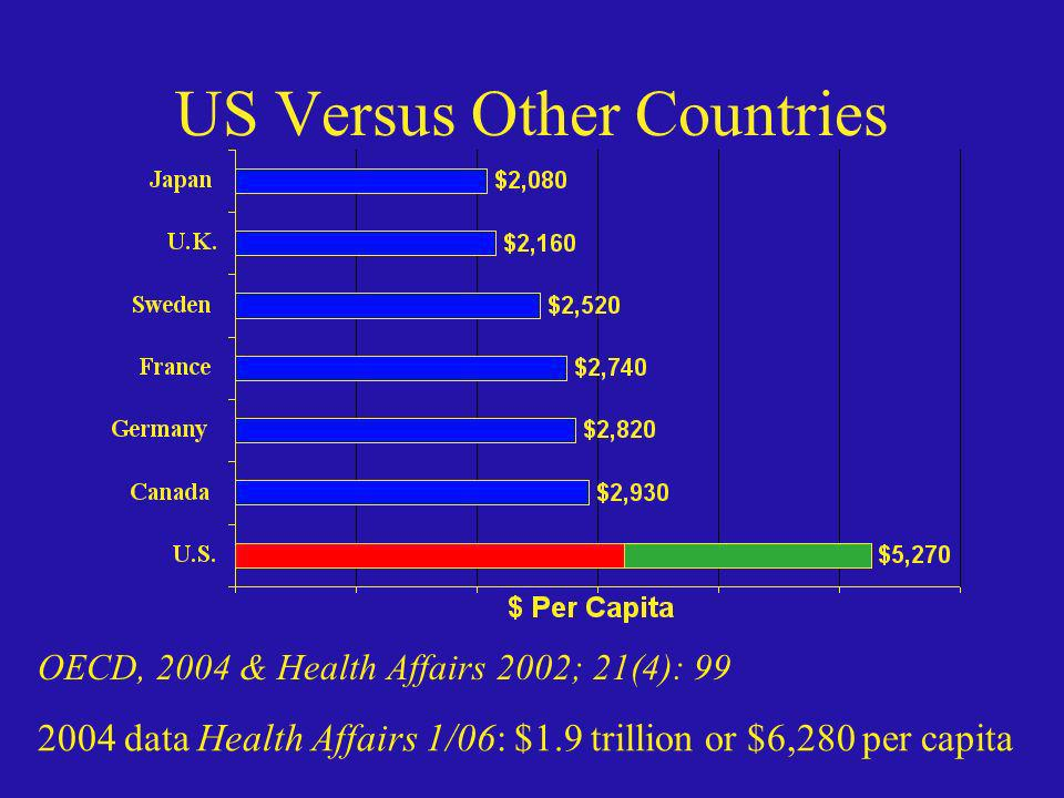 US Versus Other Countries