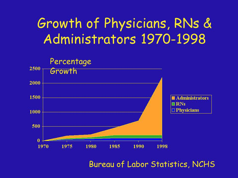 Growth of Physicians, RNs & Administrators 1970-1998