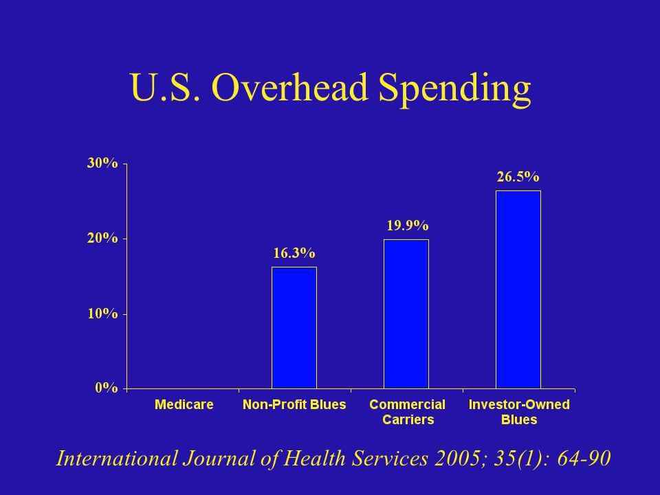U.S. Overhead Spending