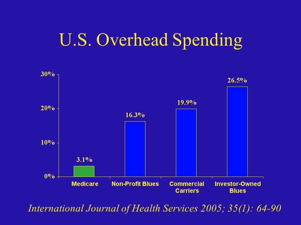 U.S. Overhead Spending Medicare is a lean, mean, billing machine. Look at the investor-owned Blues, that's why they are Wall Street darlings.