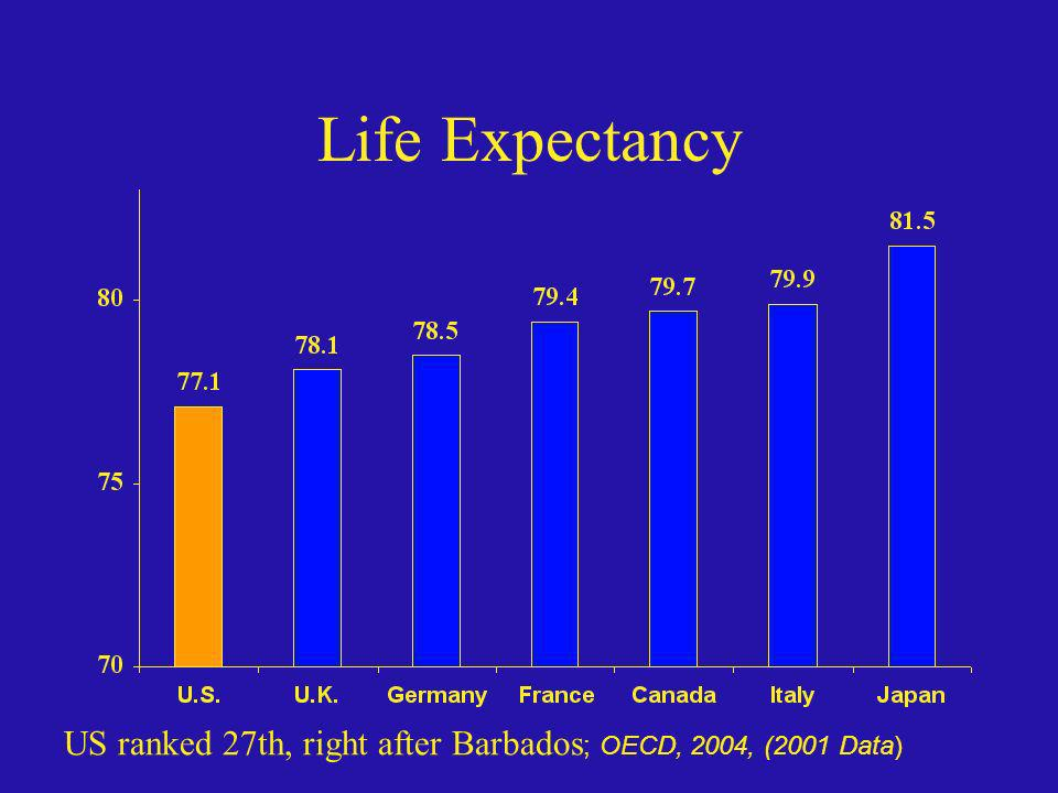 Life Expectancy Can't necessarily ascribe life expectancy figures to availability of universal healthcare, as lifestyle issues also are in factor.