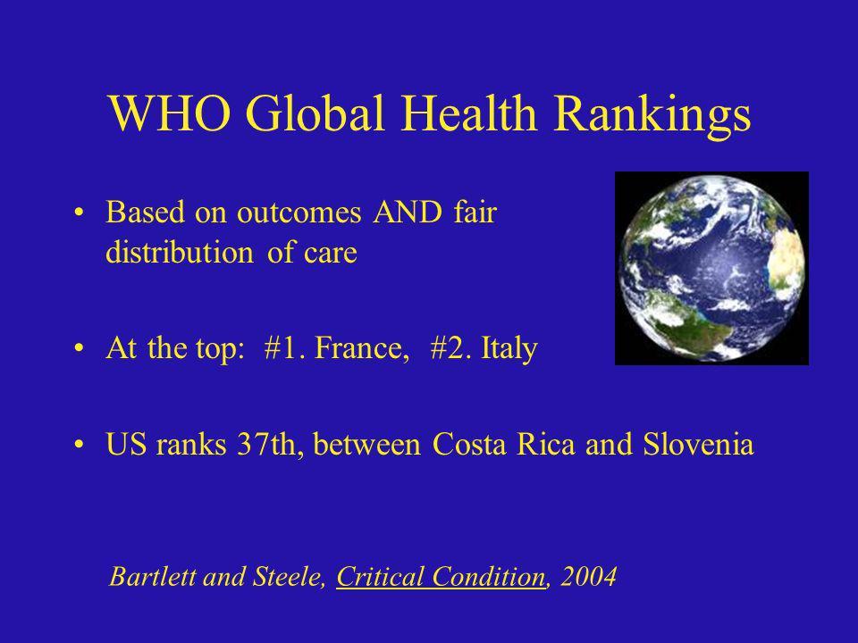 WHO Global Health Rankings