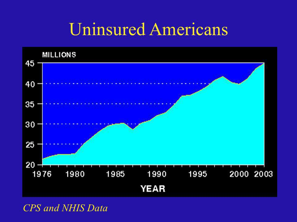 Uninsured Americans CPS and NHIS Data