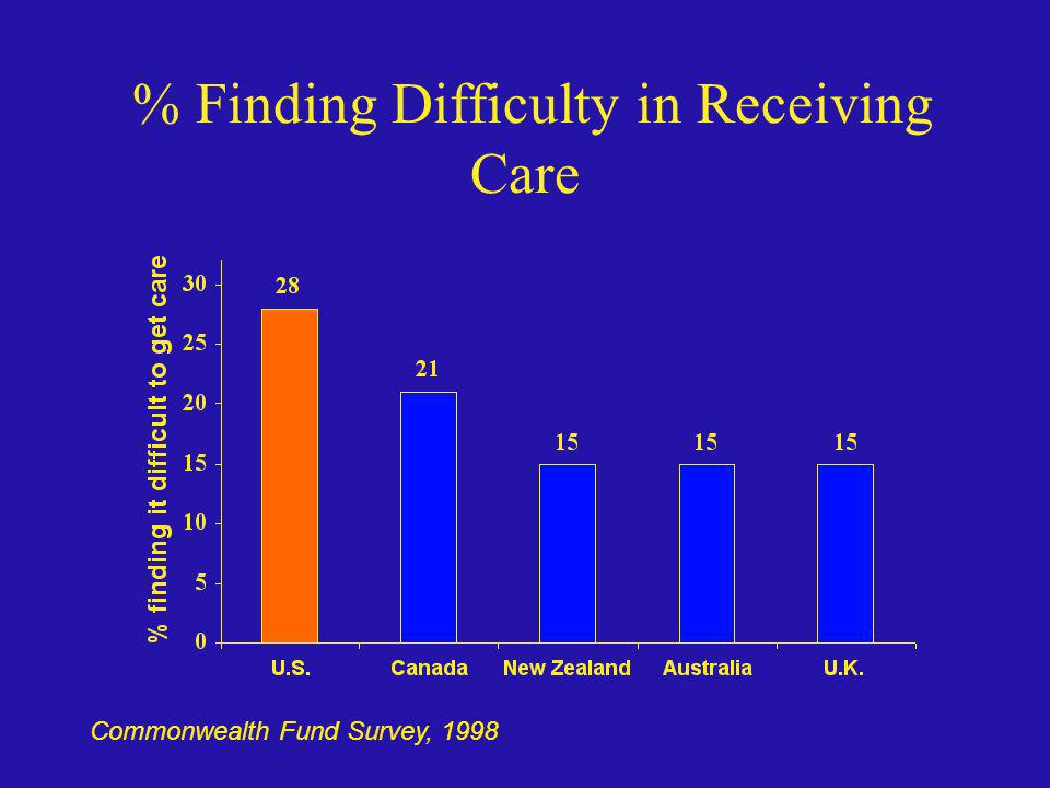 % Finding Difficulty in Receiving Care