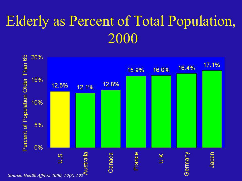 Elderly as Percent of Total Population, 2000