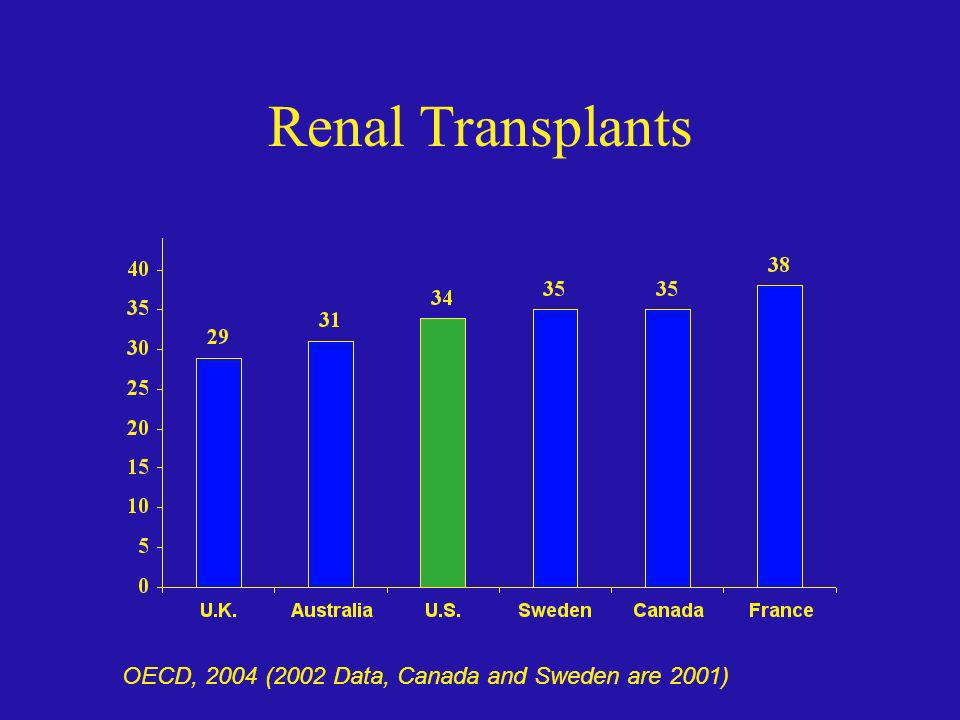 Renal Transplants OECD, 2004 (2002 Data, Canada and Sweden are 2001)