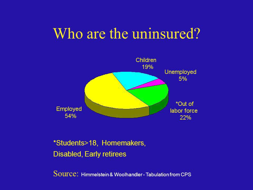 Who are the uninsured Most of the uninsured have jobs. Some have 2 or even 3 jobs.