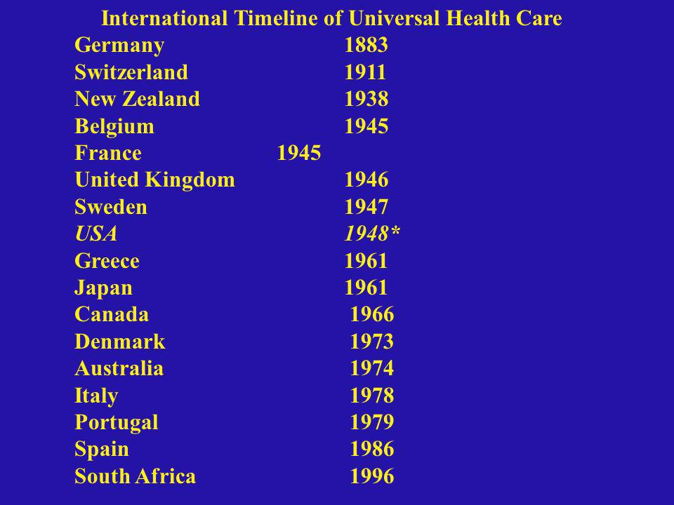 International Timeline of Universal Health Care