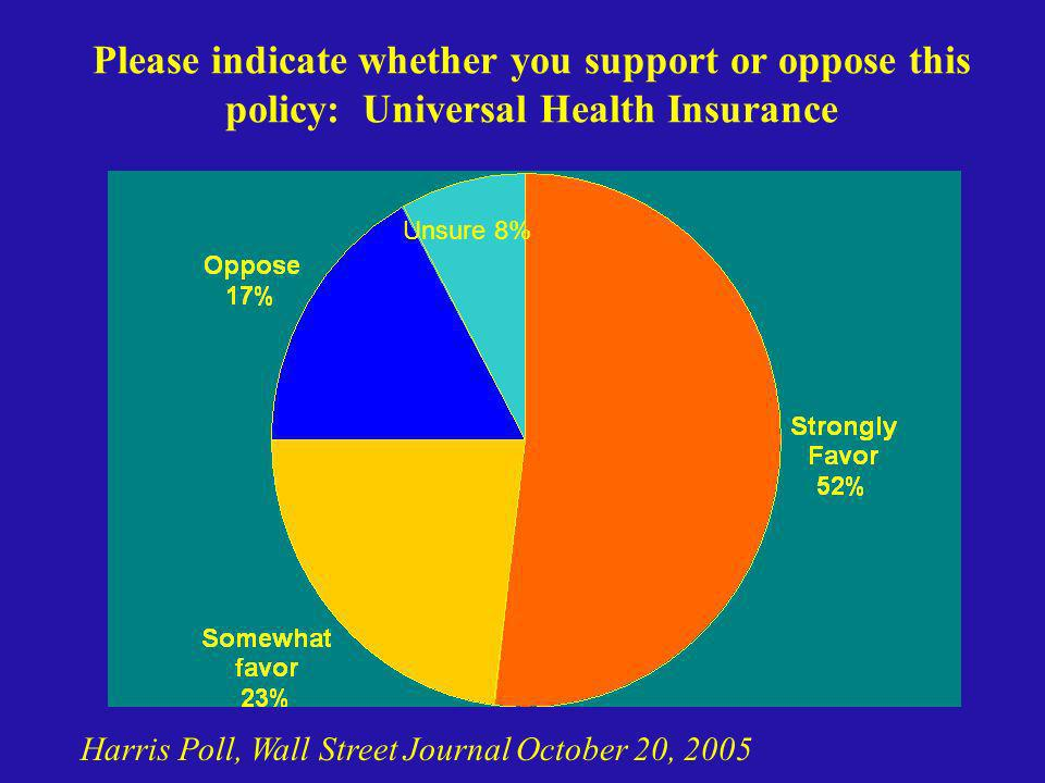 Please indicate whether you support or oppose this policy: Universal Health Insurance