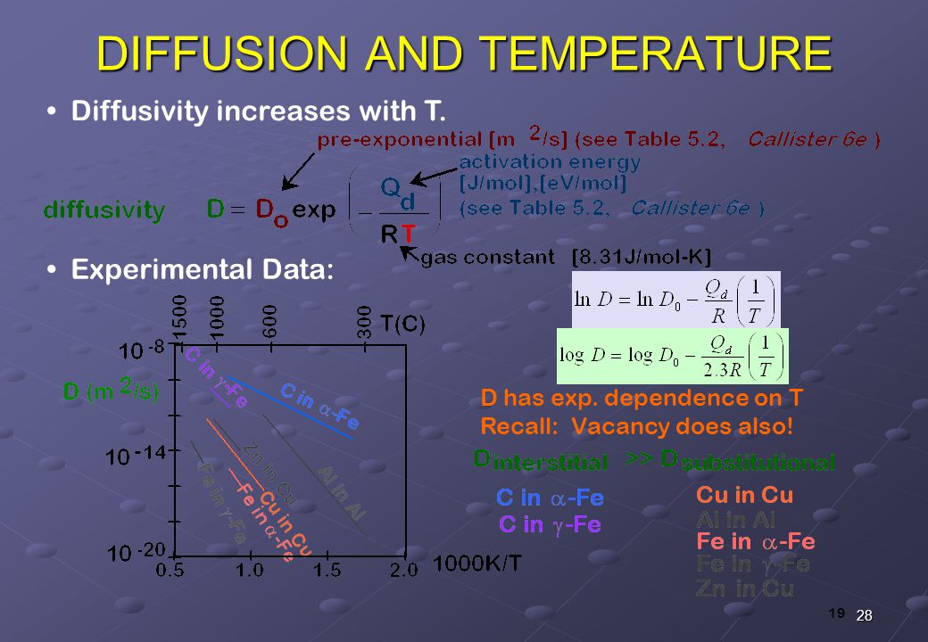 how does temperature affect diffusion Observing the diffusion of food coloring through water is a simple experiment that clearly illustrates the effect temperature on diffusion using clear containers, collect equal amounts in each of hot, room temperature, and ice cold water with ice removed.