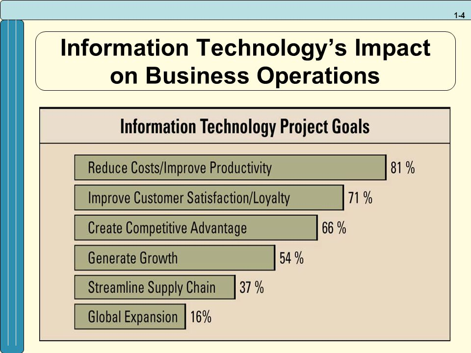 impact of globalisation on the business operations of icebreaker Globalization and its impact on business environment: by ms chitra krishnan lecturer aibs amity university noida : abstract the transformation of present economy from a manufacturing economy to a primarily service economy has increased the importance of knowledge in job performance.