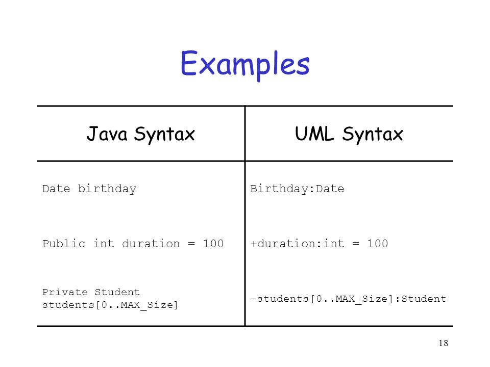 Unified modeling language uml ppt download examples java syntax uml syntax date birthday birthdaydate ccuart Image collections