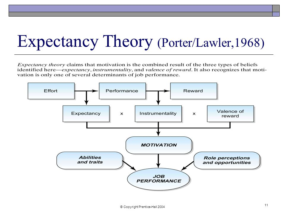 porter lawler theory of motivation Expectancy theory - related theories motivation theory is a theory that attempts to explain how and why individuals are able to achieve their goalsexpectancy violations theory (evt) is a theory that predicts communication outcomes of non-verbal communicationexpectancy theory of motivation (porter lawler, 1968 vroom, 1964) is one of the.