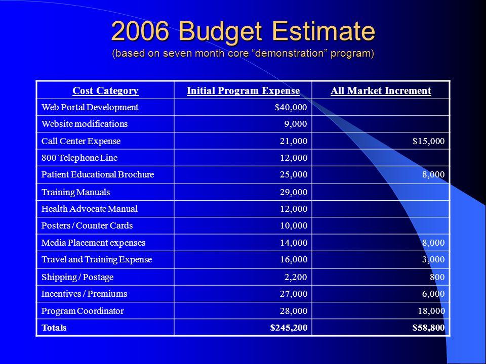 Initial Program Expense