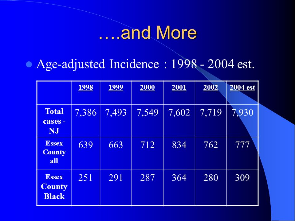 ….and More Age-adjusted Incidence : 1998 - 2004 est. 7,386 7,493 7,549