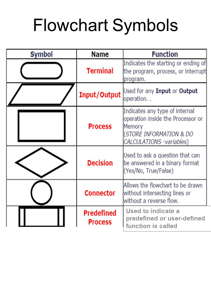 flowchart and symbols standard flowchart symbols and
