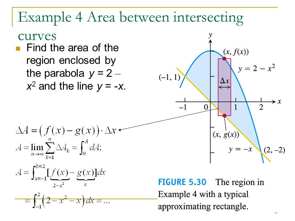 Example 4 Area between intersecting curves