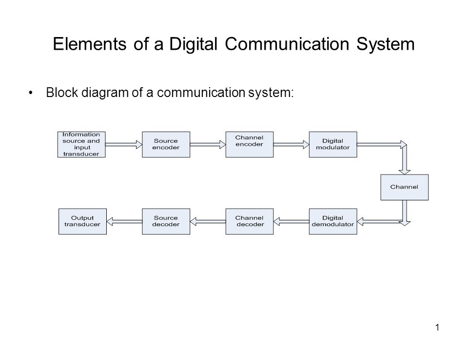 elements of a digital communication system - ppt download, Wiring block
