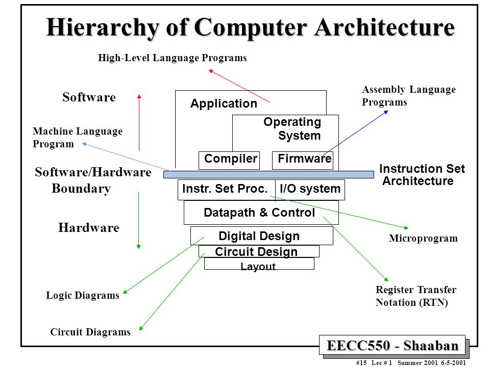 Computer hardware generations ppt download for Architecture design language