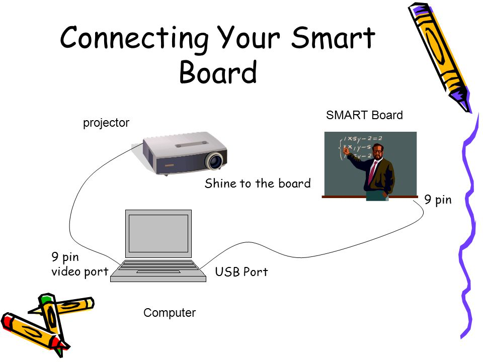 how to connect smartboard to computer