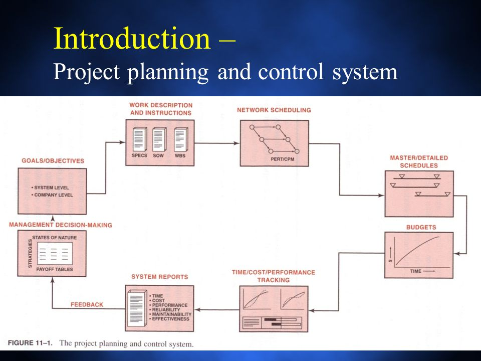 planning management and control system for The complexities involved in preparing the budget and implementing the budgetary control system are many management has to put  budgeting profit planning and .