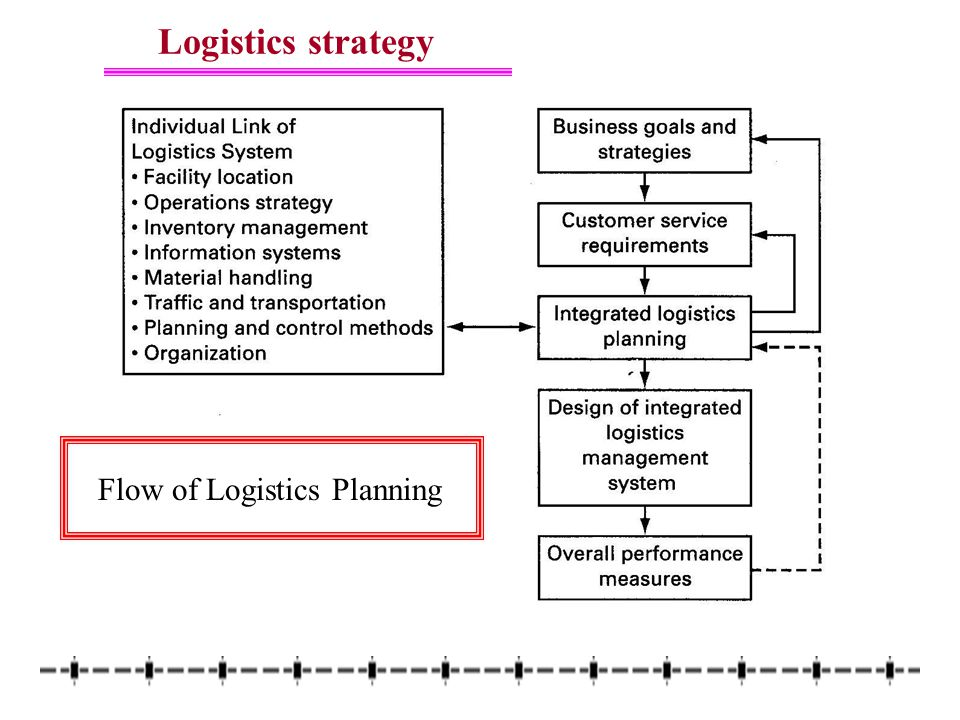 Chapter logistics strategy and planning ppt video