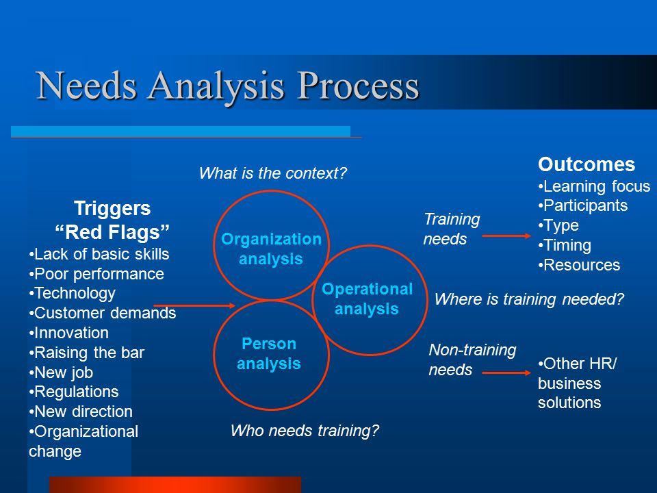 Needs Analysis Chapter   Ppt Video Online Download