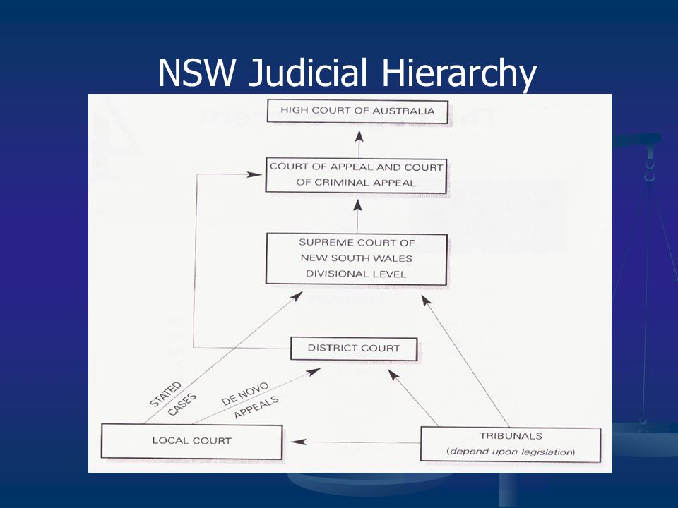 the judiciary system in australia strengths The politics of the australian federal system  of australian federalism, noting its strengths and weaknesses, and asks: where does the  • high court decisions.