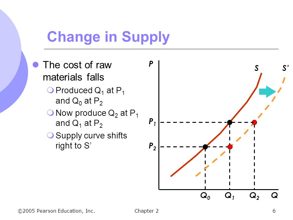 Change In Supply Curve The Basics of Supply a...
