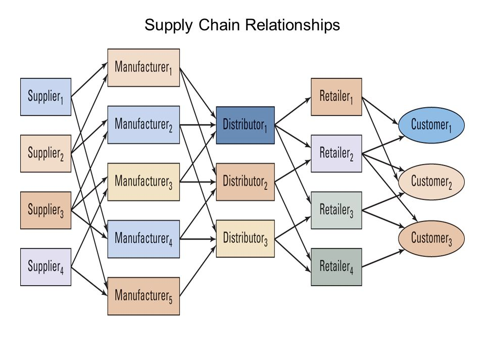 supplychain relationship Notes third-party logistics research study chapter 4: supply chain relationships jen dinges and lindsey gericke two main topics for discussion 1 supply chain relationships.
