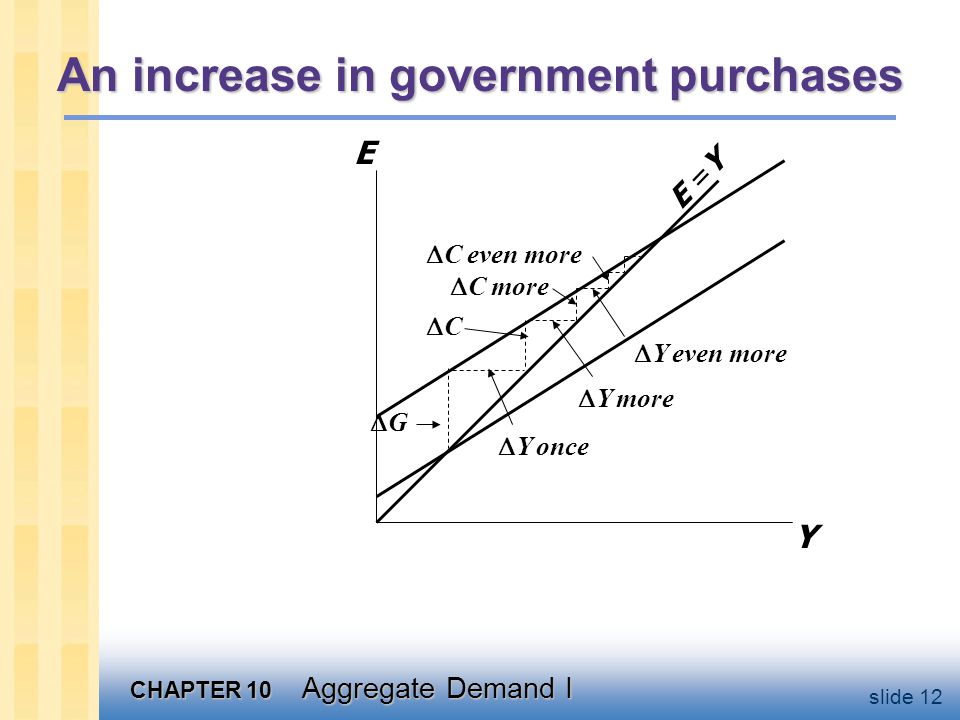 Sum up changes in expenditure
