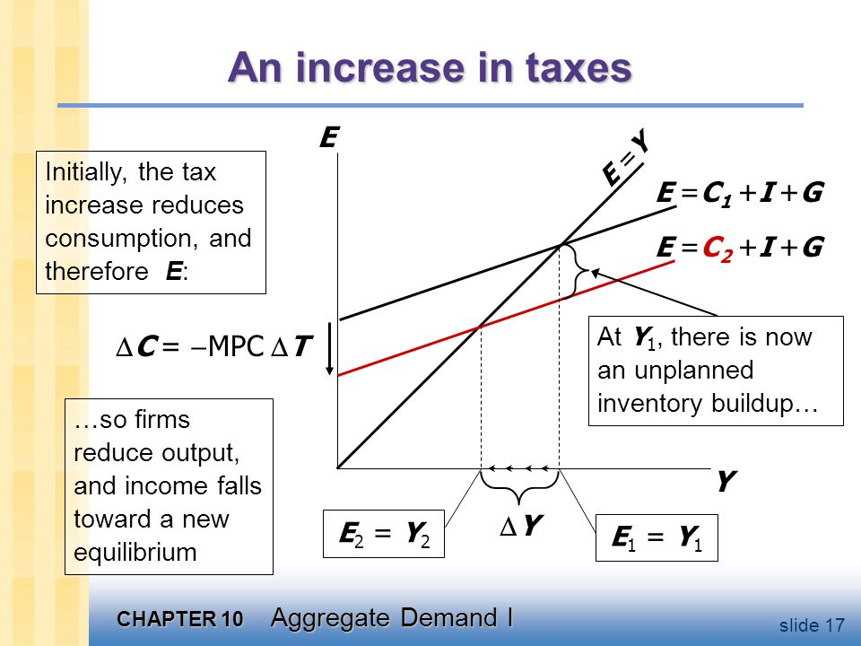 Tax multiplier Define tax multiplier: how much does output fall for a unit rise in taxes: