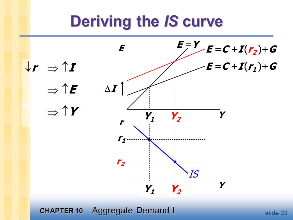 Understanding the IS curve's slope